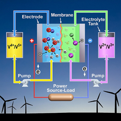 Redox Flow Batteries for Grid-scale Energy Storage