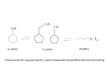 Two-step Catalysis Process Breaks Down Bio-oil Byproducts into Better Hydrocarbons