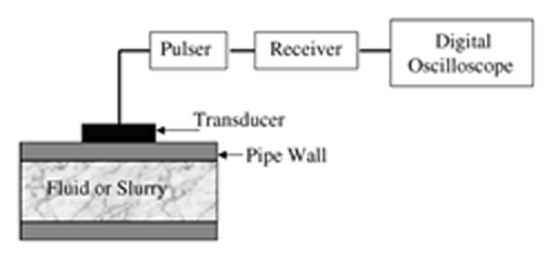Non-Contact Sensor for Measuring the Density and Speed of