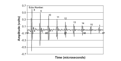 207_2 Ultrasonic Sensor Schematic Diagram on arduino sumo robot, detecting circuit, room application, excitation pulses,