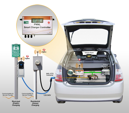 Amount Of Energy Needed To Charge An Electric Car