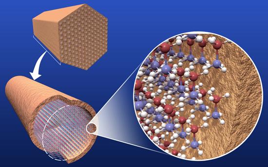 ساختار انتن تلسکوپی Nano Structure Control and Selectivity of Hydrogen Release from Hydrogen Storage Materials - Available Technologies - PNNL
